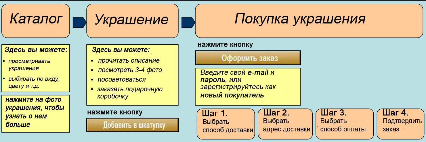 Схема покупки в